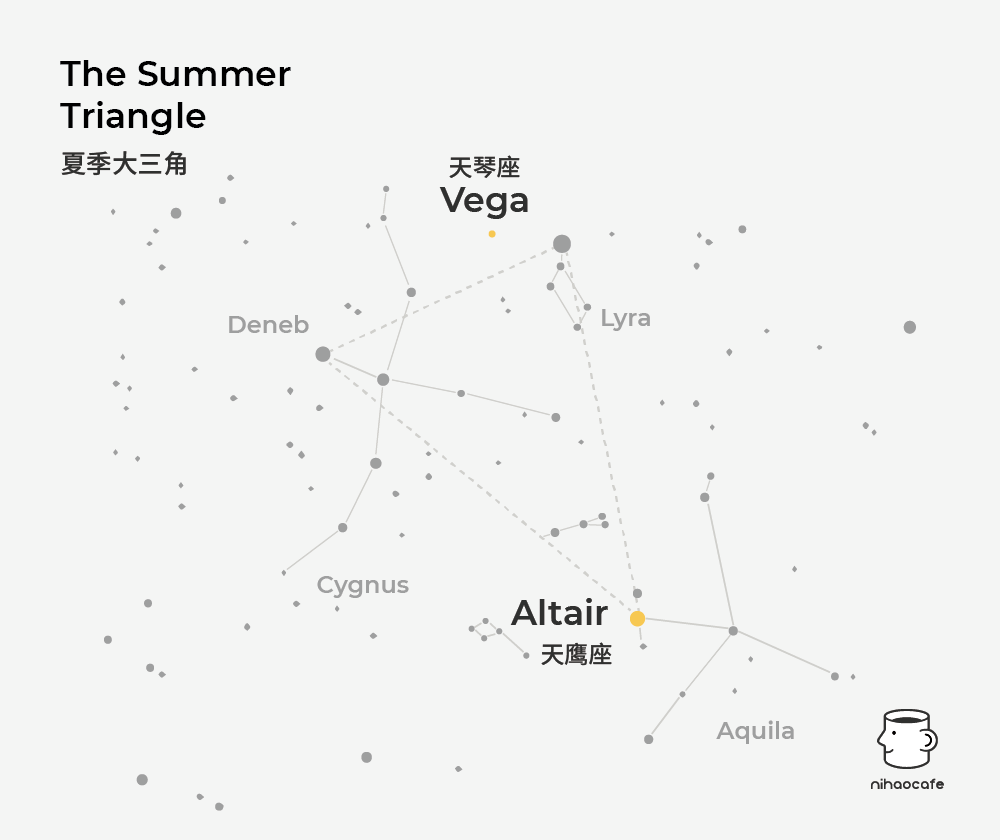 Summer Triangle | Qixi Festival 七夕节